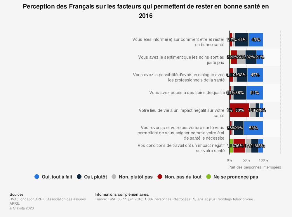 Statistique: Perception des Français sur les facteurs qui permettent de rester en bonne santé en 2016 | Statista