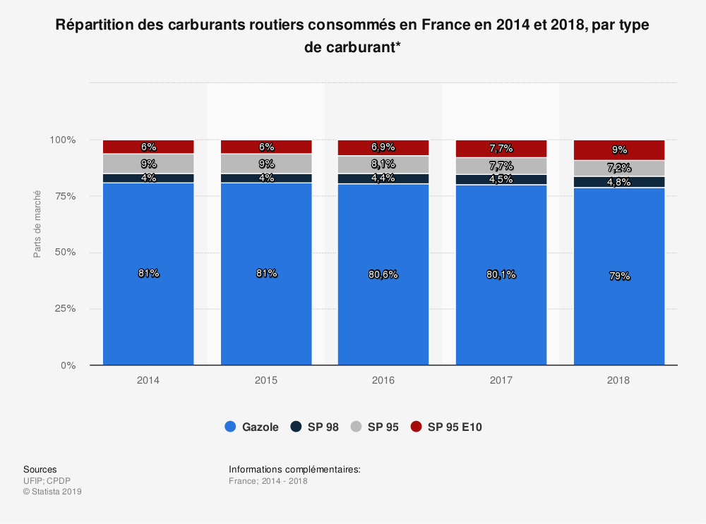 Statistique: Répartition des carburants routiers consommés en France en 2014 et 2018, par type de carburant* | Statista