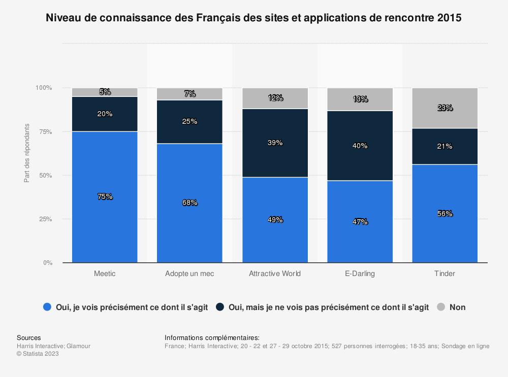 Statistique: Niveau de connaissance des Français des sites et applications de rencontre 2015 | Statista