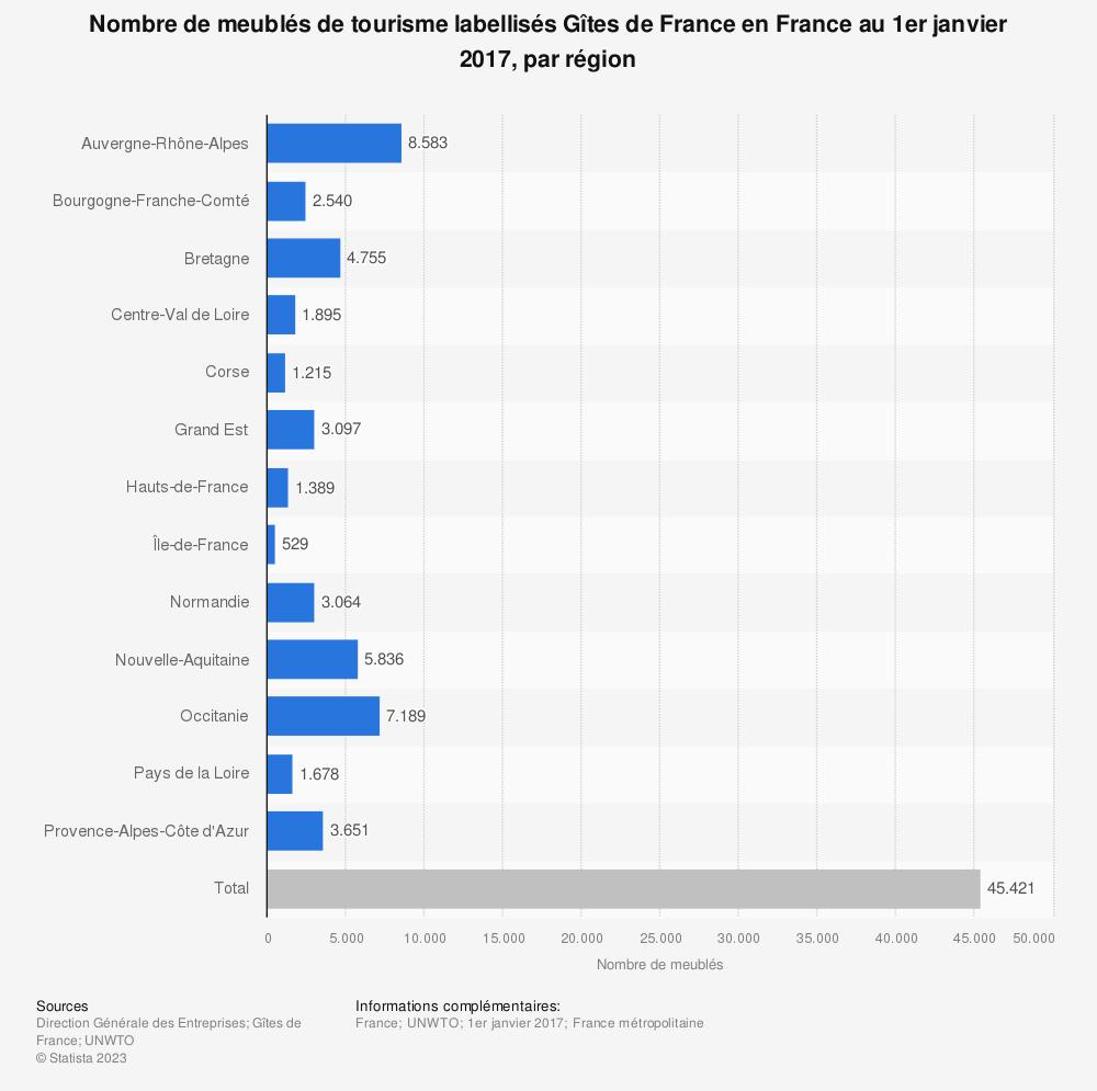 Statistique: Nombre de meublés de tourisme labellisés Gîtes de France en France au 1er janvier 2017, par région | Statista