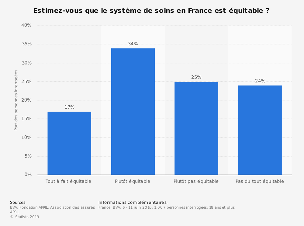 Statistique: Estimez-vous que le système de soins en France est équitable ? | Statista