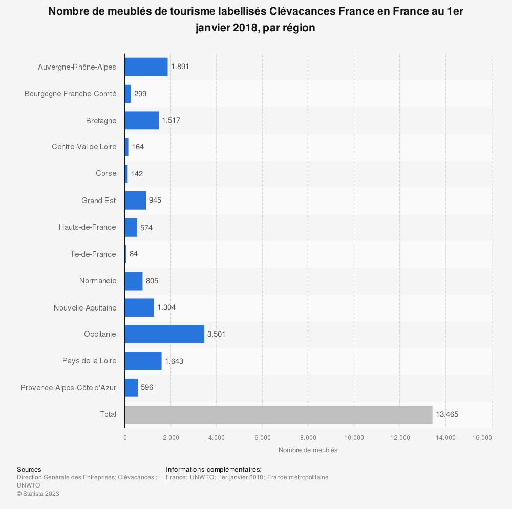 Statistique: Nombre de meublés de tourisme labellisés Clévacances France en France au 1er janvier 2018, par région | Statista