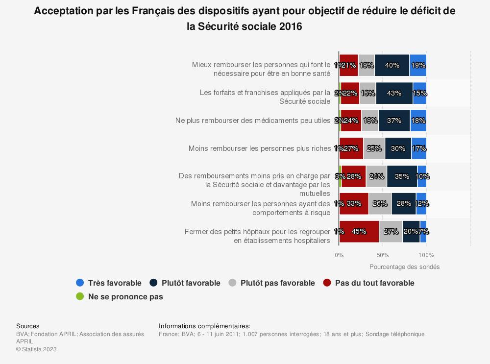 Statistique: Acceptation par les Français des dispositifs ayant pour objectif de réduire le déficit de la Sécurité sociale 2016 | Statista