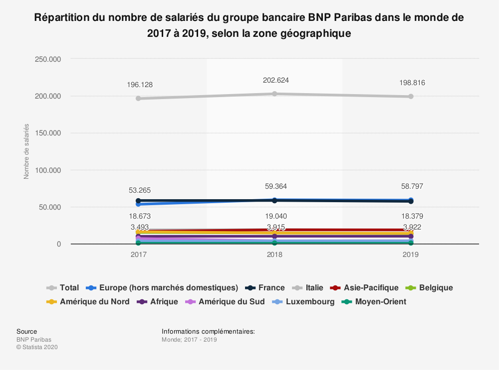 Statistique: Répartition du nombre de salariés du groupe bancaire BNP Paribas dans le monde de 2017 à 2019, selon la zone géographique | Statista