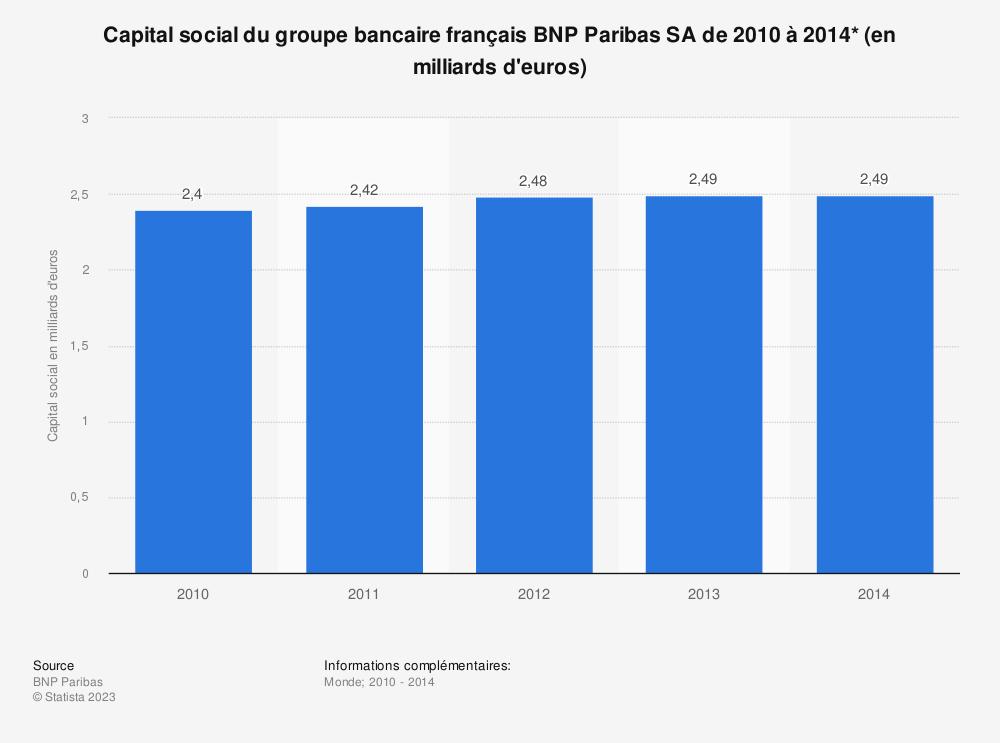 Statistique: Capital social du groupe bancaire français BNP Paribas SA de 2010 à 2014* (en milliards d'euros) | Statista