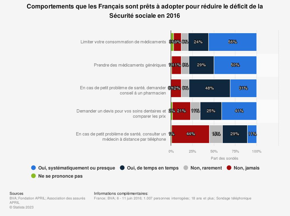Statistique: Comportements que les Français sont prêts à adopter pour réduire le déficit de la Sécurité sociale en 2016 | Statista