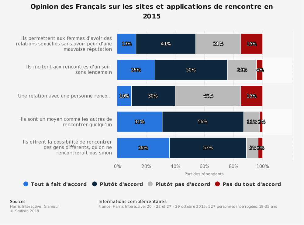 Statistique: Opinion des Français sur les sites et applications de rencontre en 2015 | Statista