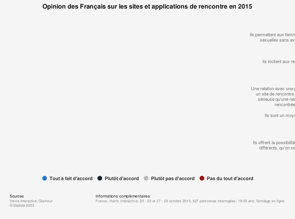 les français et les sites de rencontre
