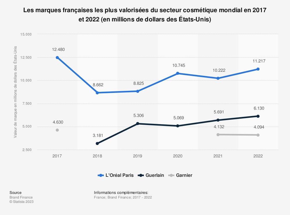 Statistique: Les marques françaises les plus valorisées du secteur cosmétique mondial en 2017 et 2018 (en millions de dollars des États-Unis) | Statista