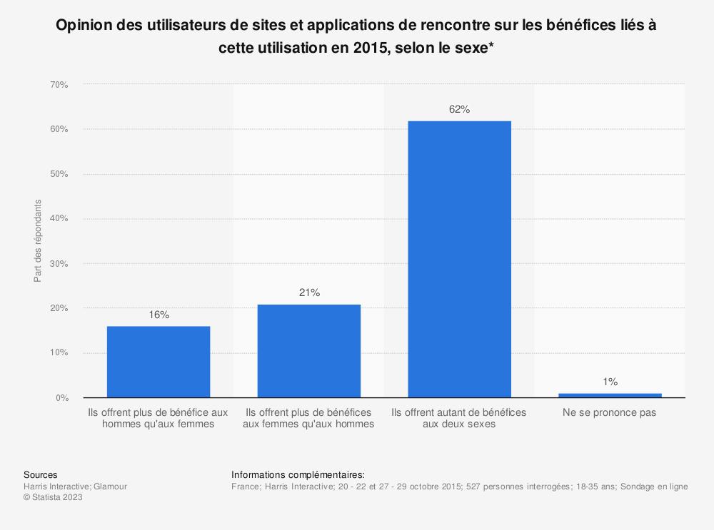 Statistique: Opinion des utilisateurs de sites et applications de rencontre sur les bénéfices liés à cette utilisation en 2015, selon le sexe* | Statista