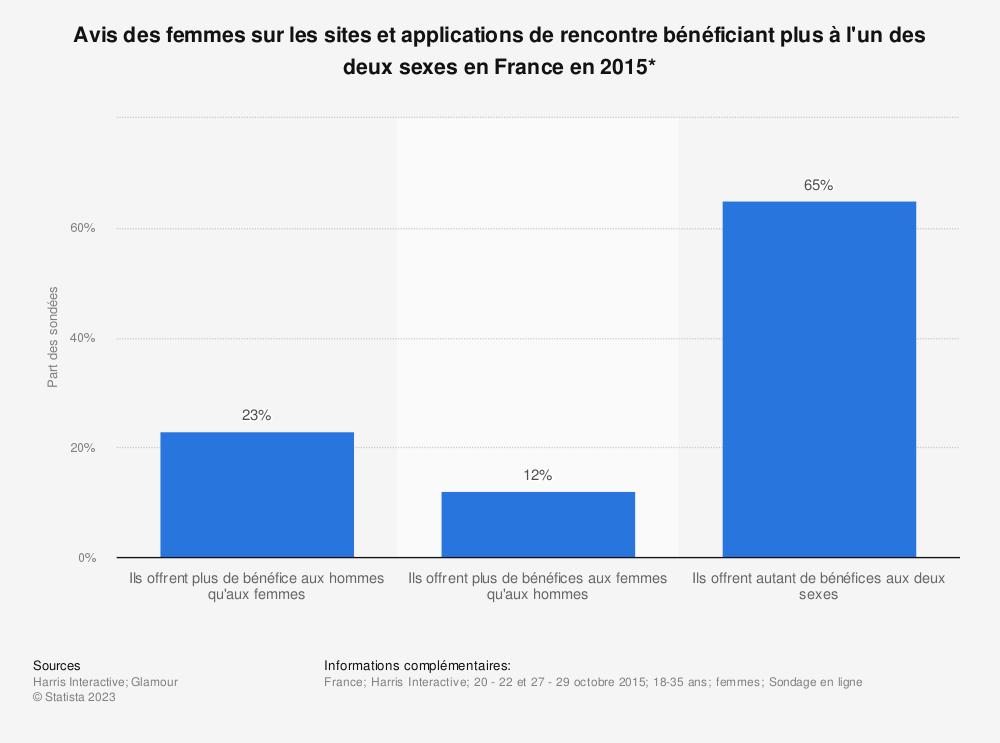 Statistique: Avis des femmes sur les sites et applications de rencontre bénéficiant plus à l'un des deux sexes en France en 2015* | Statista
