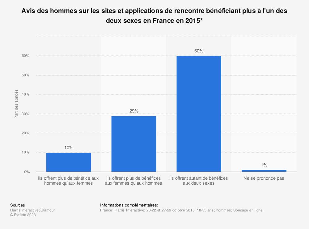 Statistique: Avis des hommes sur les sites et applications de rencontre bénéficiant plus à l'un des deux sexes en France en 2015* | Statista