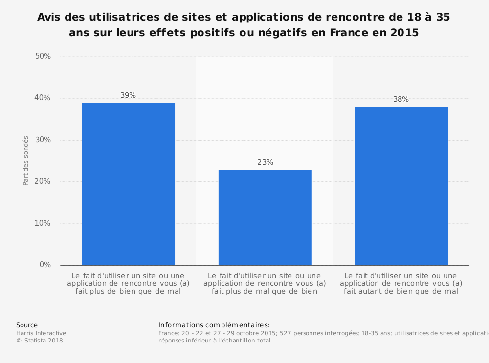 Statistique: Avis des utilisatrices de sites et applications de rencontre de 18 à 35 ans sur leurs effets positifs ou négatifs en France en 2015 | Statista