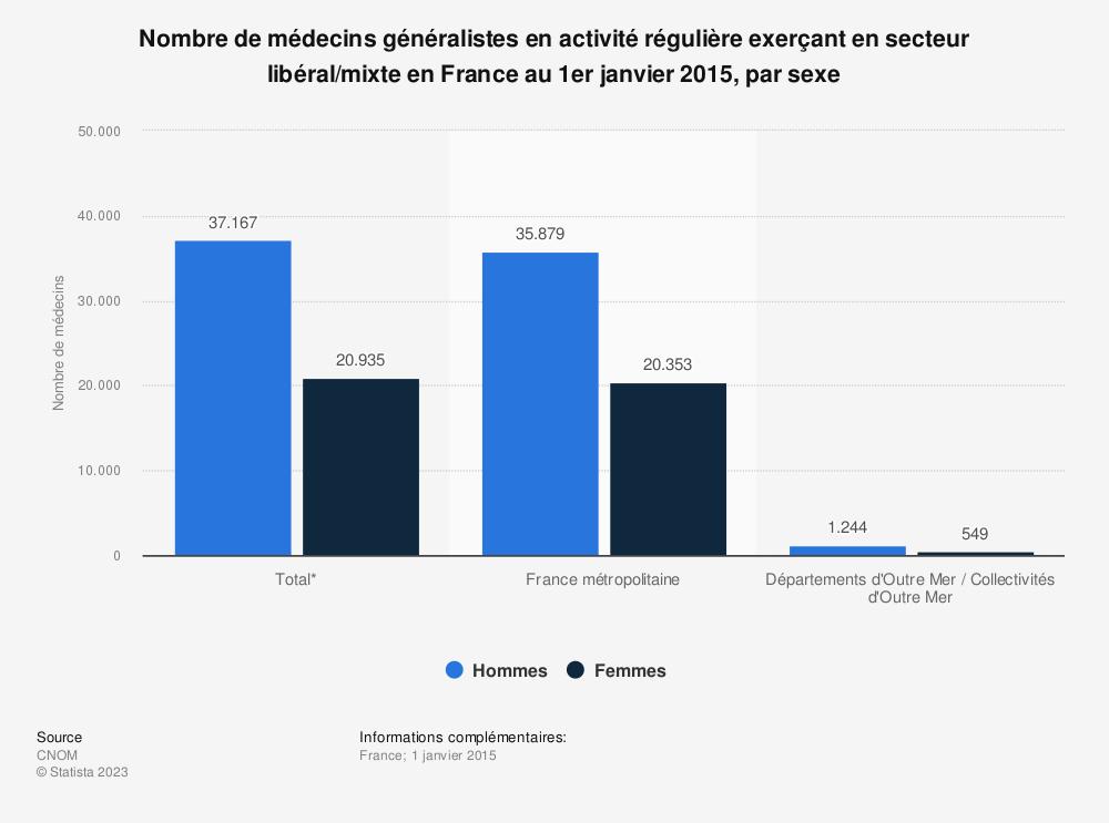 Statistique: Nombre de médecins généralistes en activité régulière exerçant en secteur libéral/mixte en France au 1er janvier 2015, par sexe | Statista