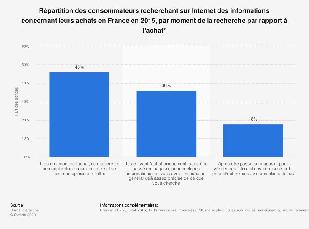 Statistique: Répartition des consommateurs recherchant sur Internet des informations concernant leurs achats en France en 2015, par moment de la recherche par rapport à l'achat* | Statista