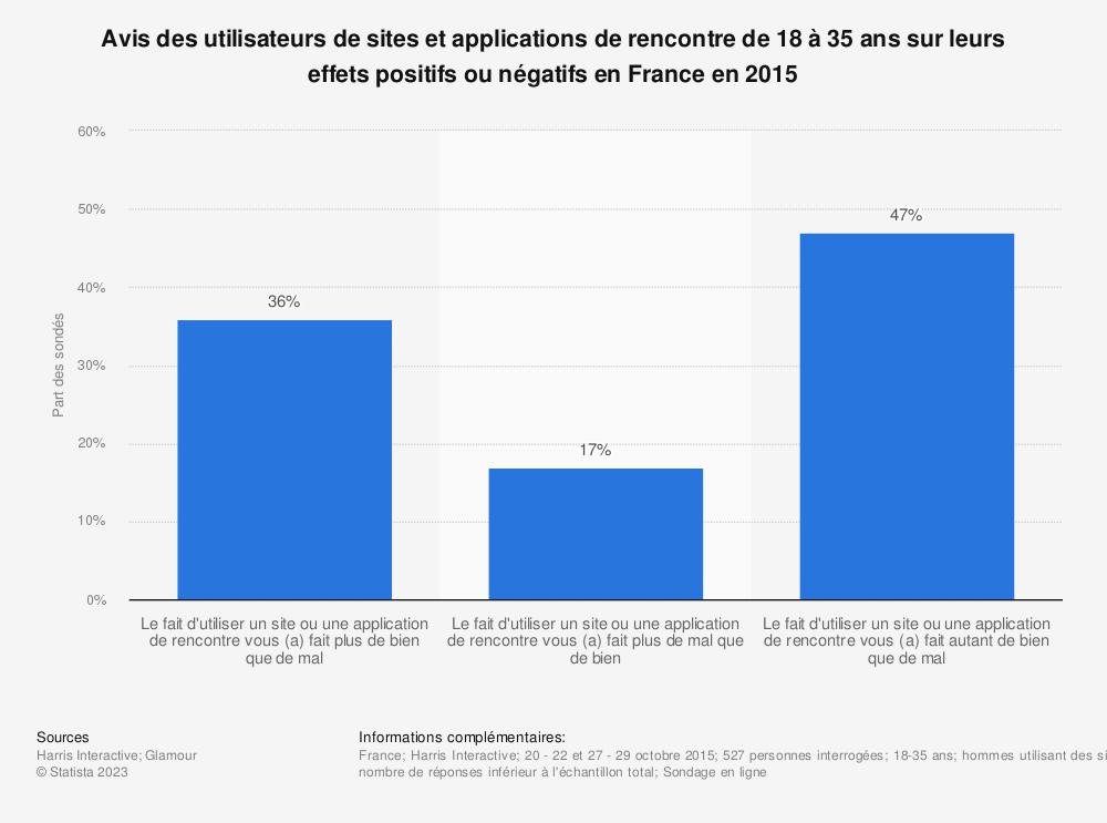 Statistique: Avis des utilisateurs de sites et applications de rencontre de 18 à 35 ans sur leurs effets positifs ou négatifs en France en 2015 | Statista