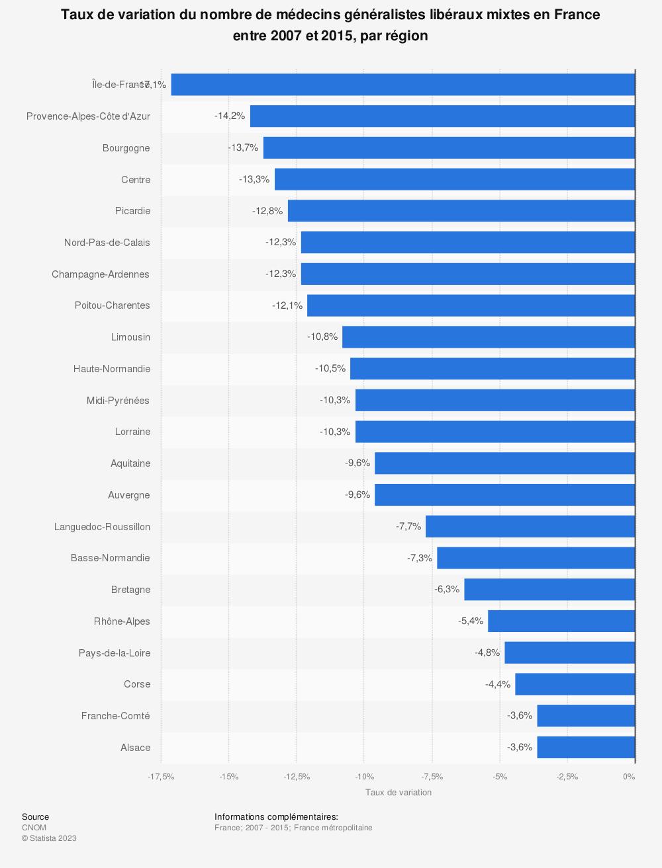 Statistique: Taux de variation du nombre de médecins généralistes libéraux mixtes en France entre 2007 et 2015, par région | Statista