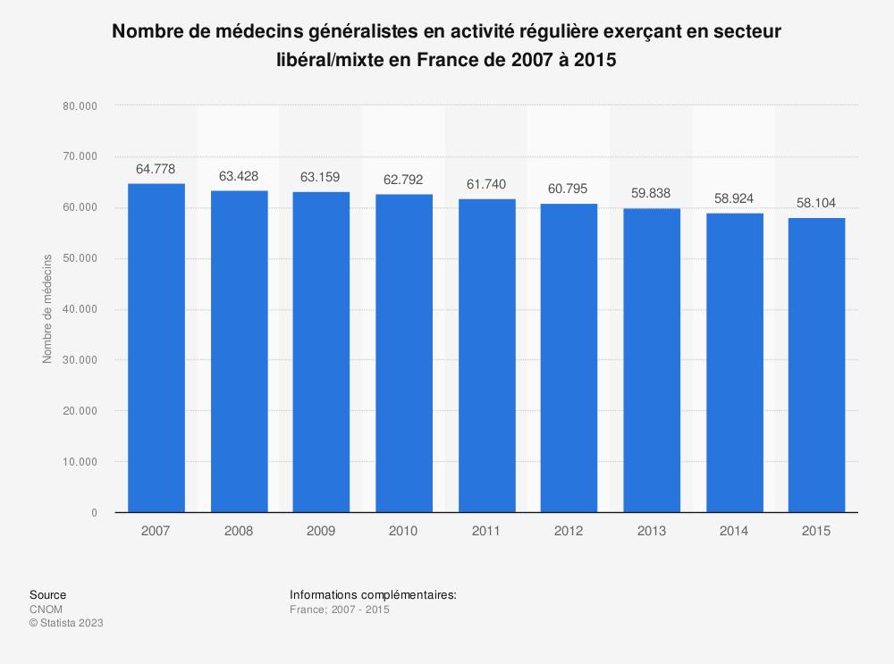 Statistique: Nombre de médecins généralistes en activité régulière exerçant en secteur libéral/mixte en France de 2007 à 2015 | Statista