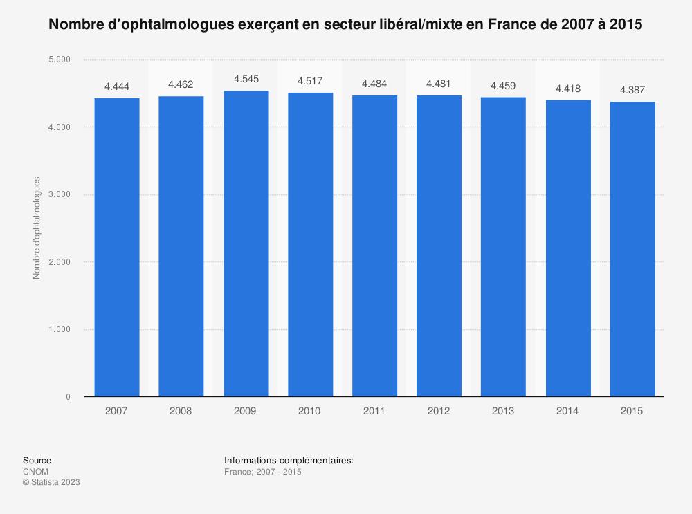Statistique: Nombre d'ophtalmologues exerçant en secteur libéral/mixte en France de 2007 à 2015 | Statista