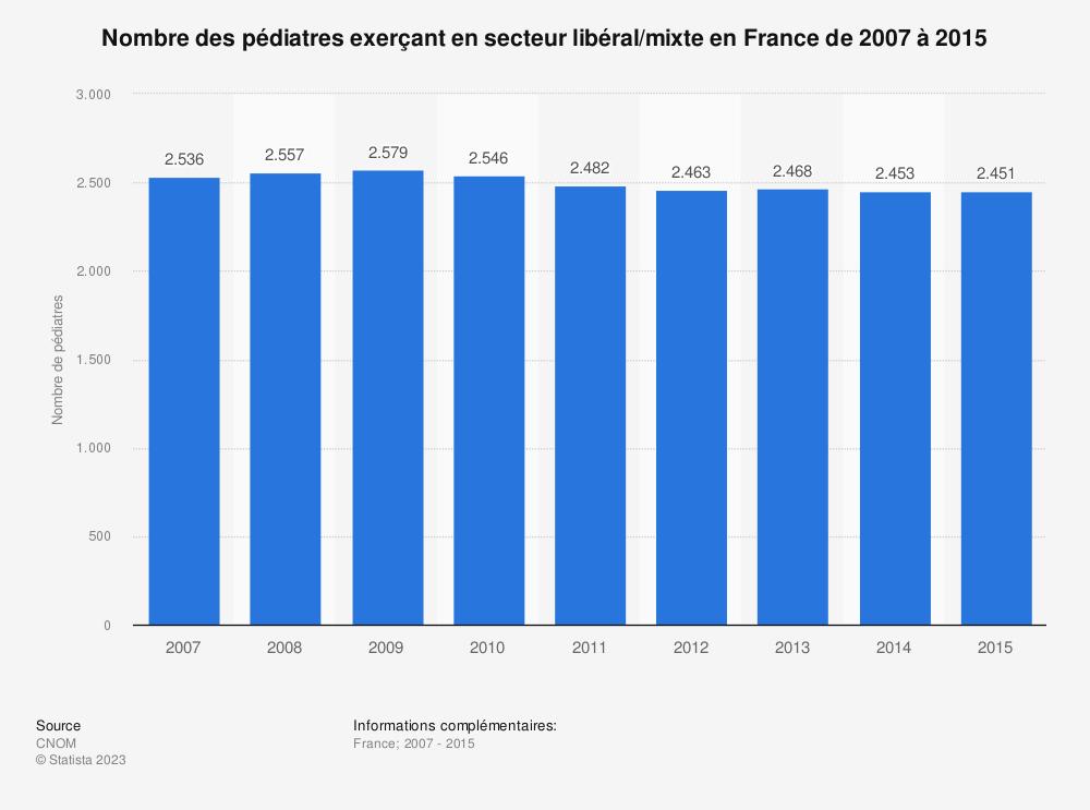 Statistique: Nombre des pédiatres exerçant en secteur libéral/mixte en France de 2007 à 2015 | Statista