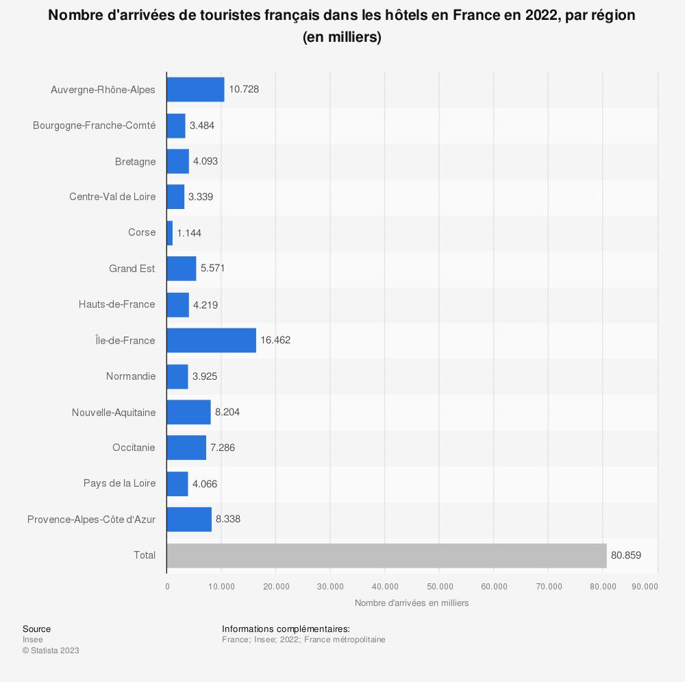 Statistique: Nombre total d'arrivées de touristes français dans les hôtels en France en 2017, par région (en milliers) | Statista