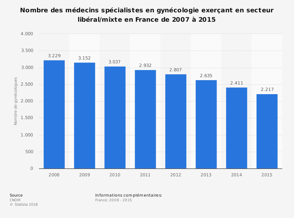 Statistique: Nombre des médecins spécialistes en gynécologie exerçant en secteur libéral/mixte en France de 2007 à 2015 | Statista