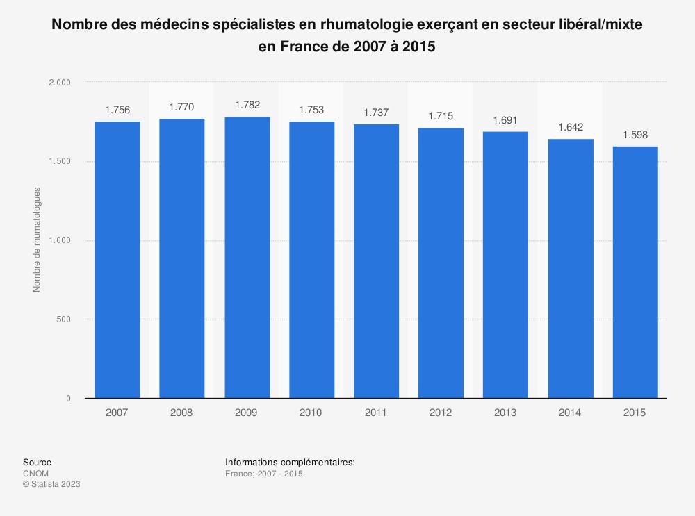Statistique: Nombre des médecins spécialistes en rhumatologie exerçant en secteur libéral/mixte en France de 2007 à 2015 | Statista