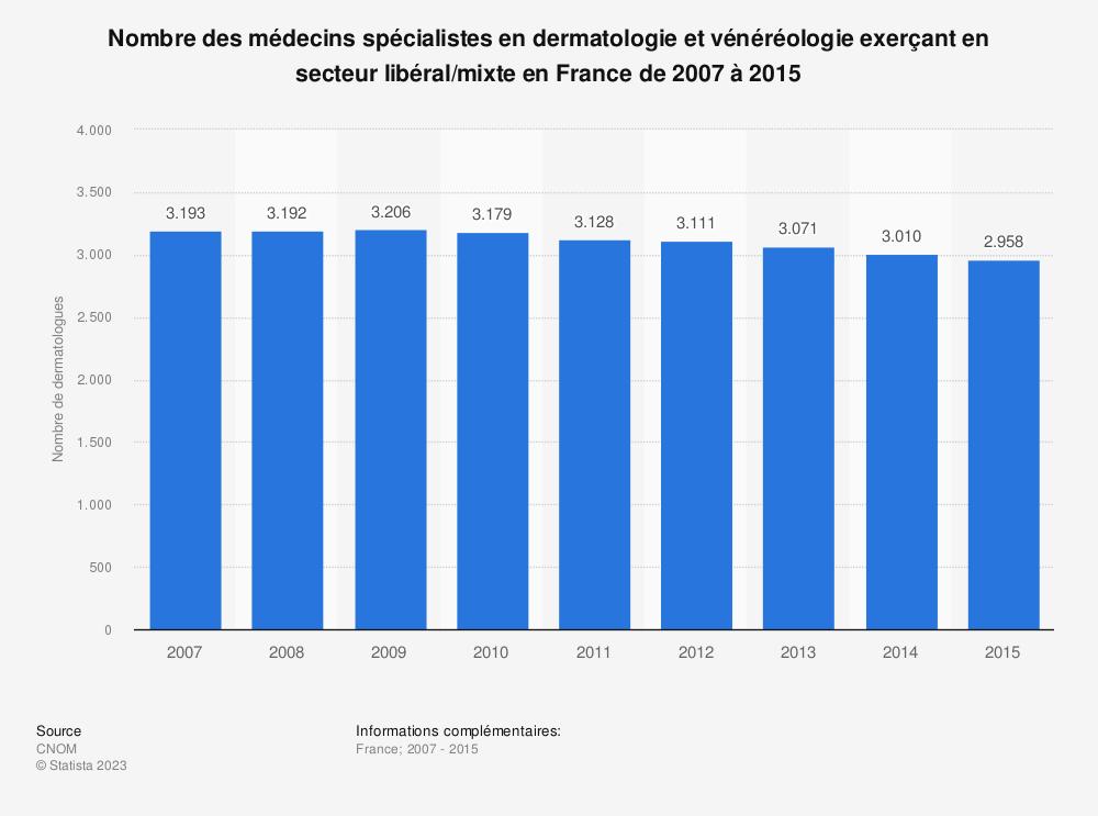 Statistique: Nombre des médecins spécialistes en dermatologie et vénéréologie exerçant en secteur libéral/mixte en France de 2007 à 2015 | Statista