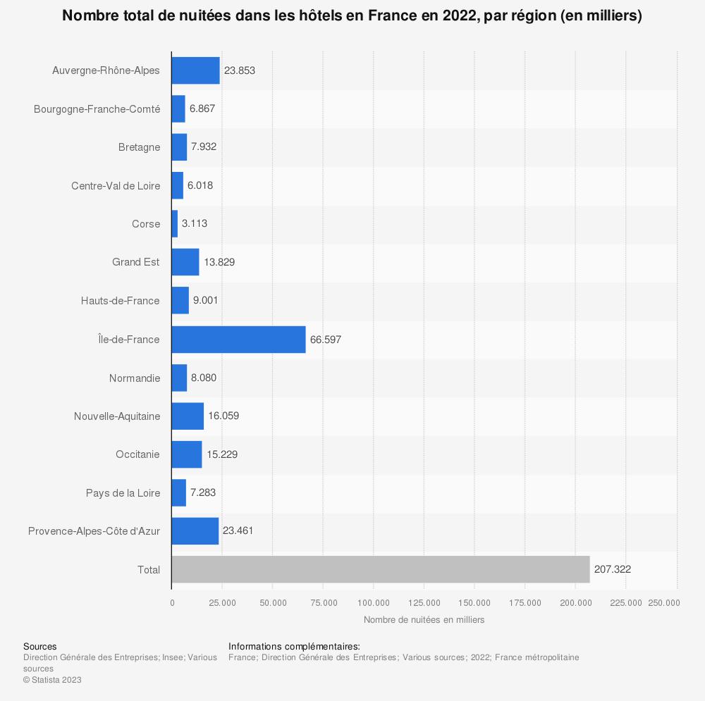 Statistique: Nombre total de nuitées de touristes dans les hôtels en France en 2017, par région (en milliers) | Statista