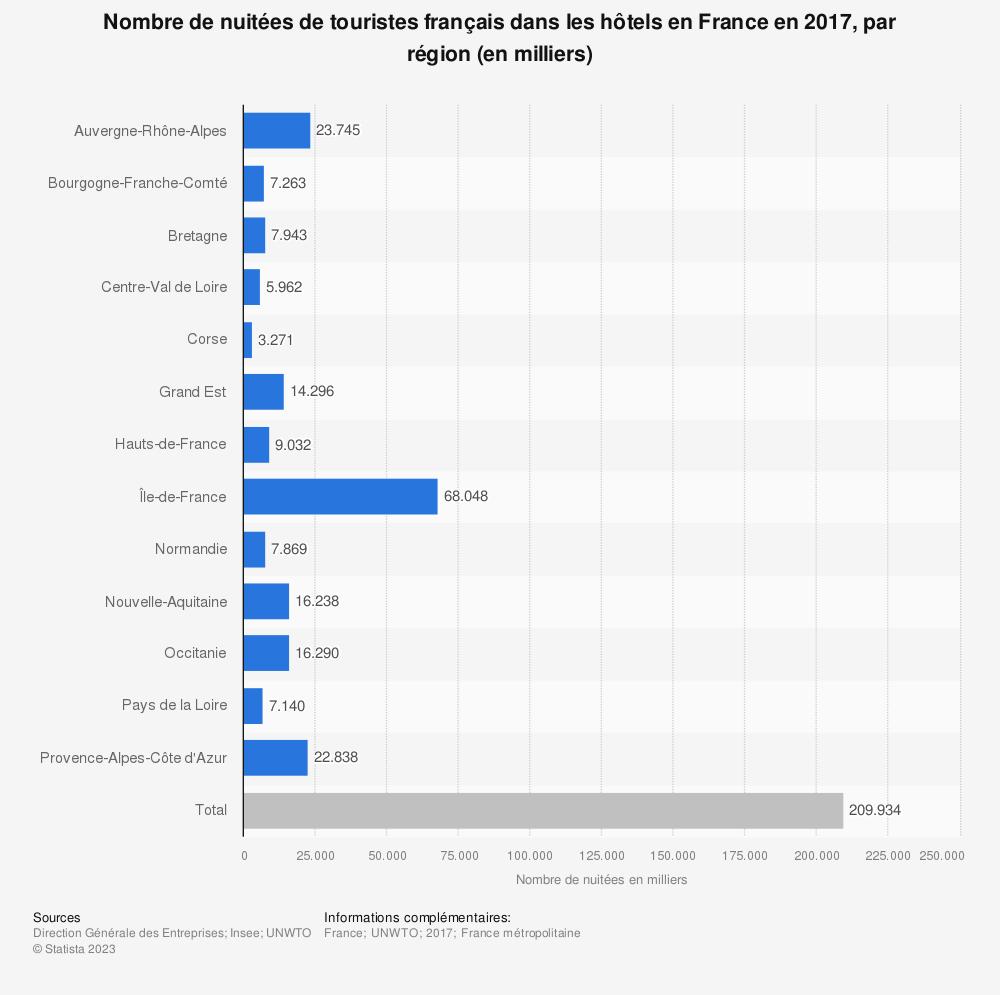 Statistique: Nombre de nuitées de touristes français dans les hôtels en France en 2017, par région (en milliers) | Statista