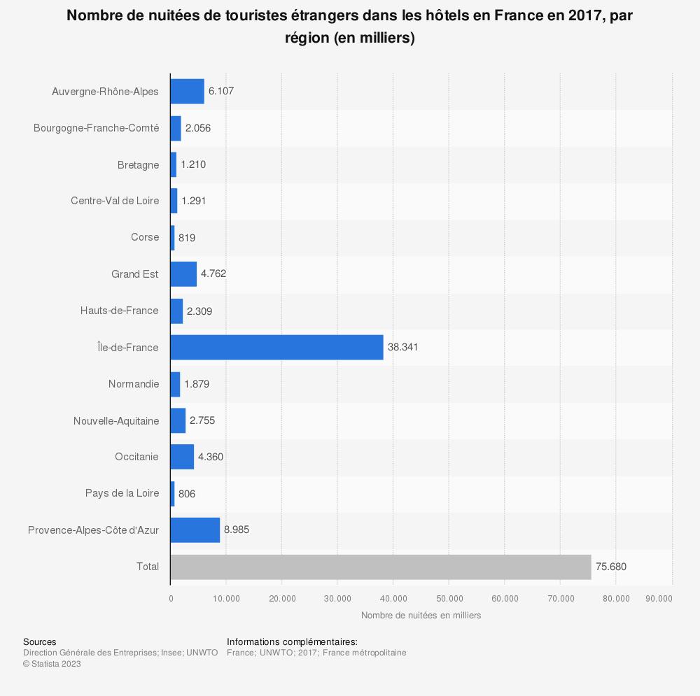 Statistique: Nombre de nuitées de touristes étrangers dans les hôtels en France en 2017, par région (en milliers) | Statista