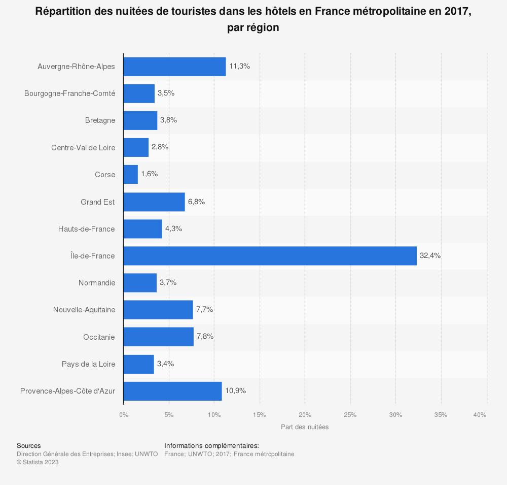 Statistique: Répartition des nuitées de touristes dans les hôtels en France métropolitaine en 2017, par région | Statista