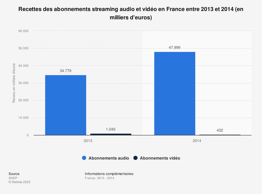 Statistique: Recettes des abonnements streaming audio et vidéo en France entre 2013 et 2014 (en milliers d'euros) | Statista