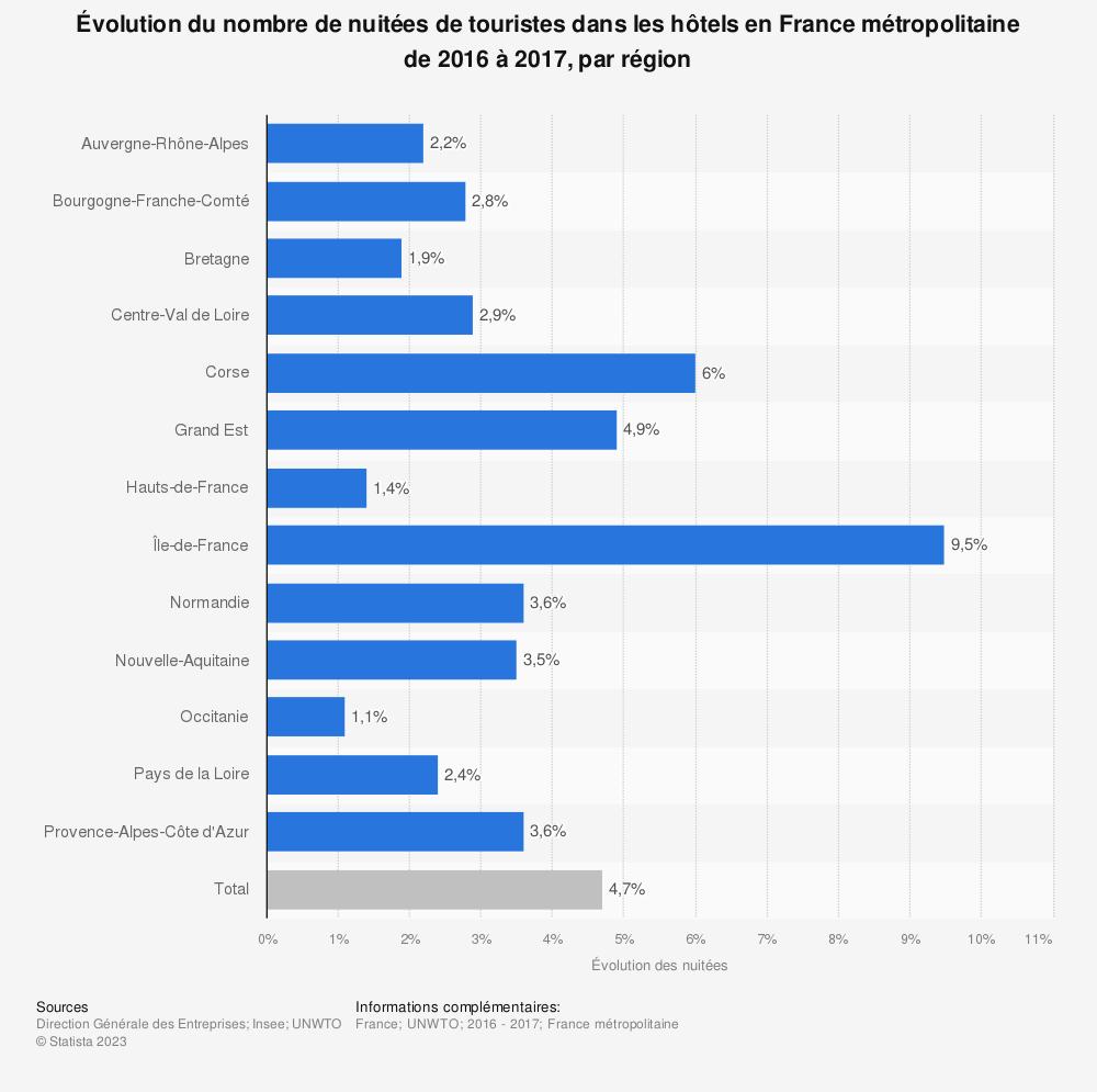 Statistique: Évolution du nombre de nuitées de touristes dans les hôtels en France métropolitaine de 2016 à 2017, par région | Statista