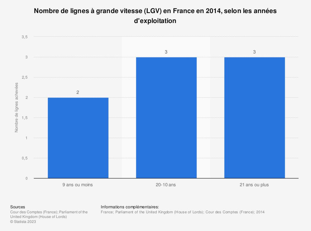 Statistique: Nombre de lignes à grande vitesse (LGV) en France en 2014, selon les années d'exploitation | Statista