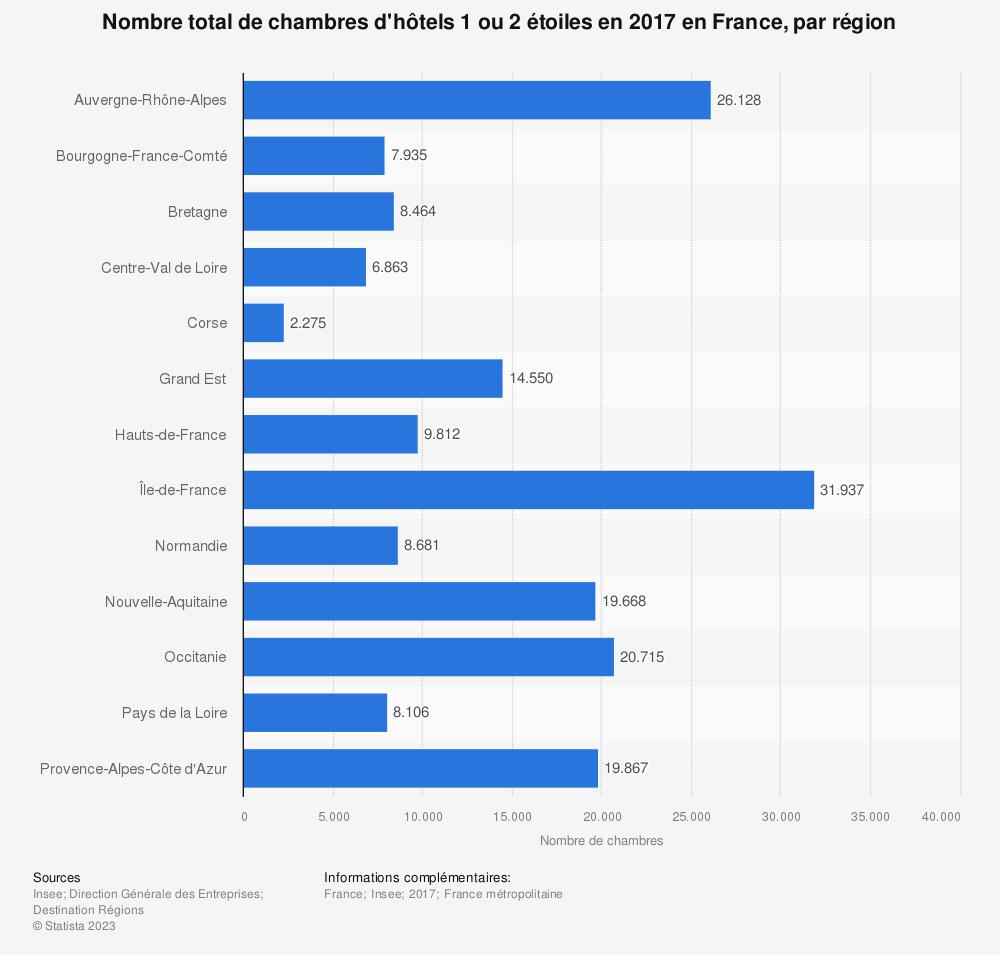 Statistique: Nombre total de chambres d'hôtels 1 ou 2 étoiles en 2017 en France, par région | Statista