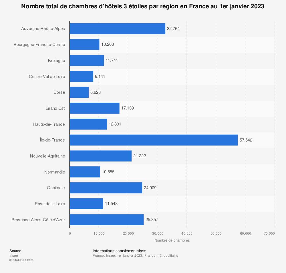 Statistique: Nombre total de chambres d'hôtels 3 étoiles en 2019 en France, par région | Statista