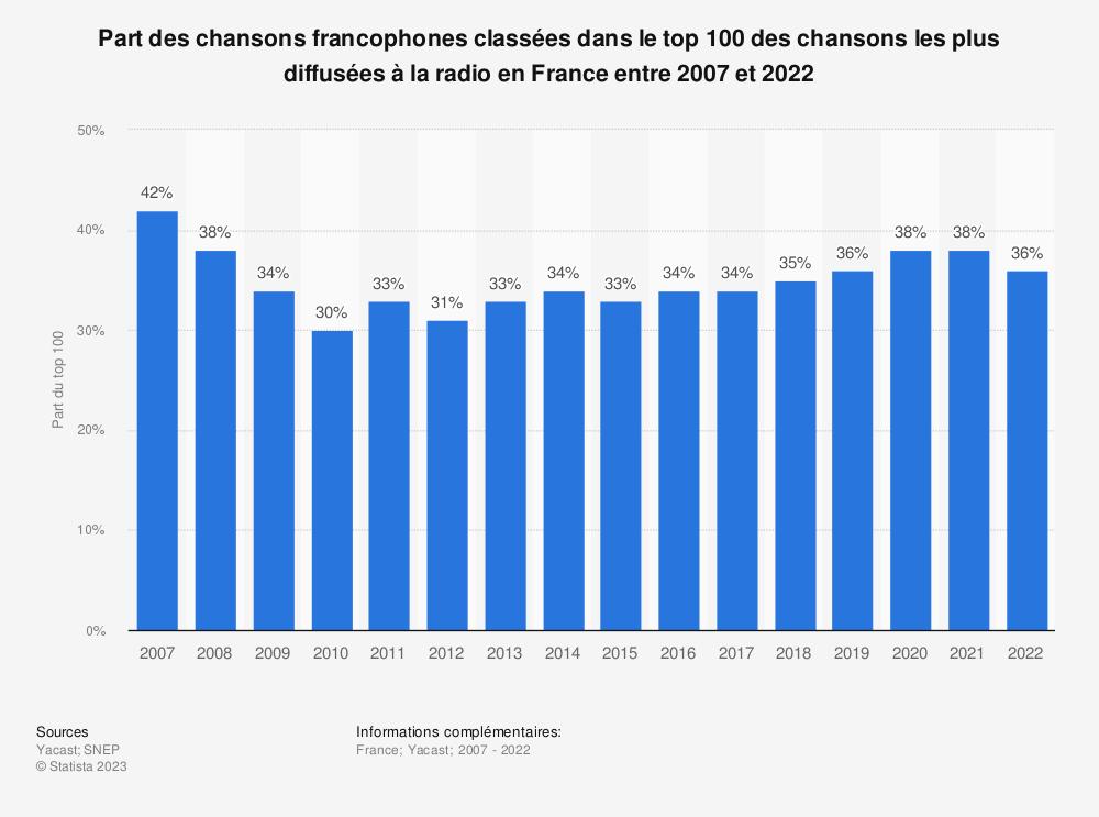 Statistique: Part des chansons francophones classées dans le top 100 des chansons les plus diffusées à la radio en France entre 2007 et 2018* | Statista