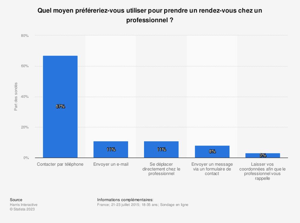 Statistique: Quel moyen préféreriez-vous utiliser pour prendre un rendez-vous chez un professionnel? | Statista