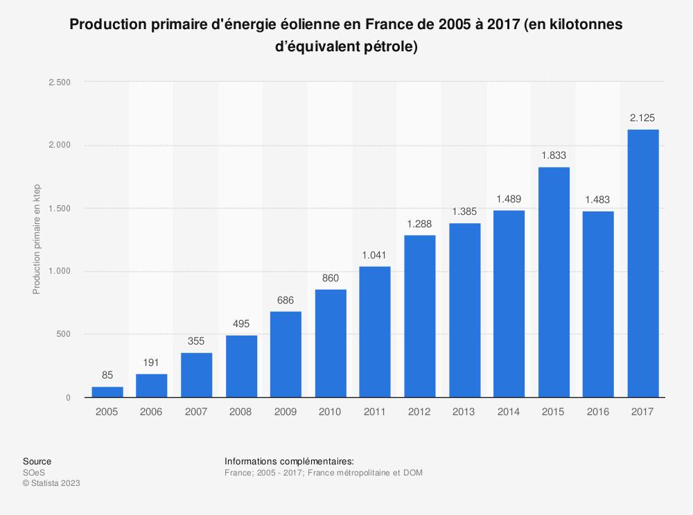 Statistique: Production primaire d'énergie éolienne en France de 2005 à 2017 (en kilotonnes d'équivalent pétrole) | Statista
