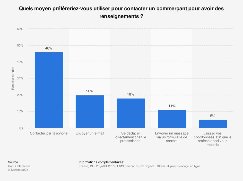 Statistique: Quels moyen préféreriez-vous utiliser pour contacter un commerçant pour avoir des renseignements ? | Statista