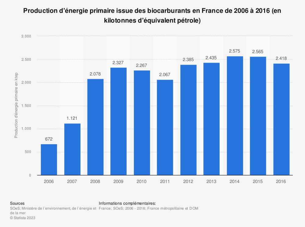 Statistique: Production d'énergie primaire issue des biocarburants en France de 2006 à 2016 (en kilotonnes d'équivalent pétrole) | Statista