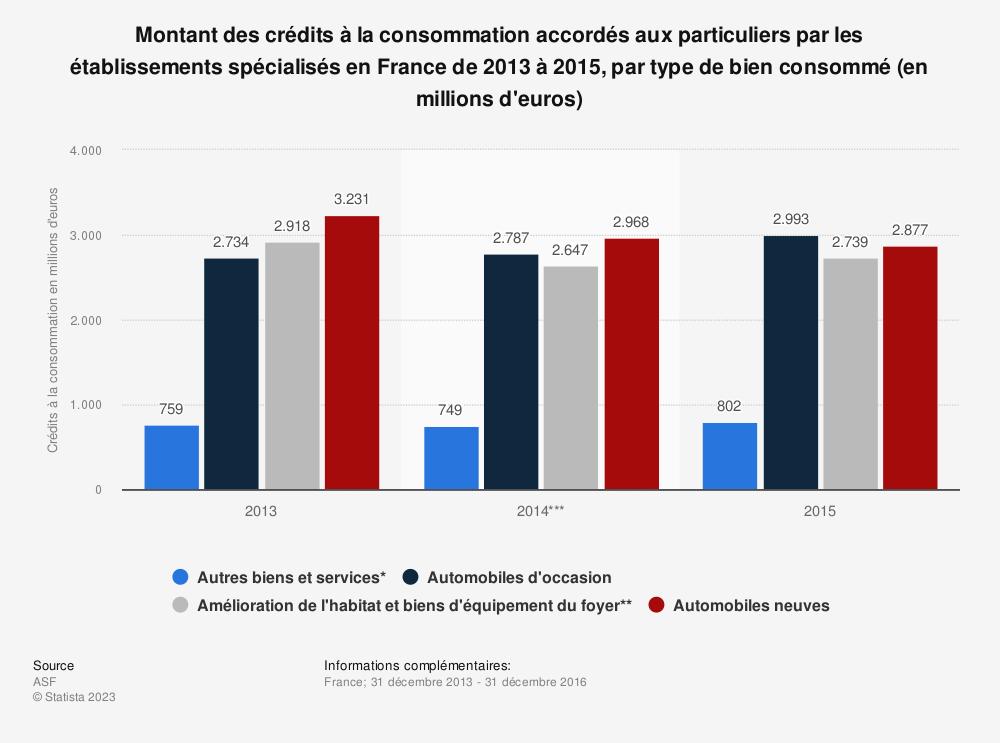 Statistique: Montant des crédits à la consommation accordés aux particuliers par les établissements spécialisés en France de 2013 à 2015, par type de bien consommé (en millions d'euros) | Statista