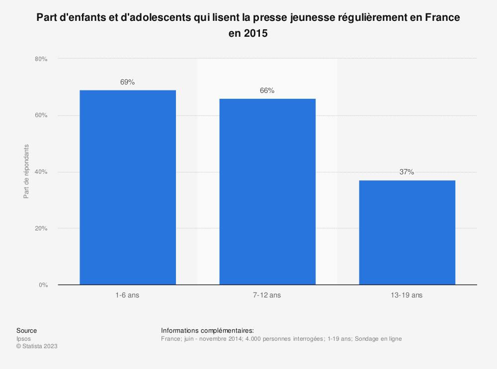 Statistique: Part d'enfants et d'adolescents qui lisent la presse jeunesse régulièrement en France en 2015 | Statista