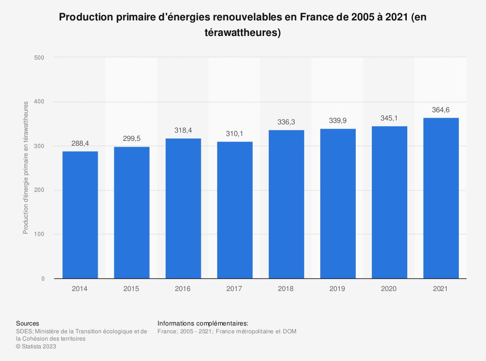 Statistique: Production primaire d'énergies renouvelables en France de 2005 à 2017 (en kilotonnes d'équivalent pétrole) | Statista