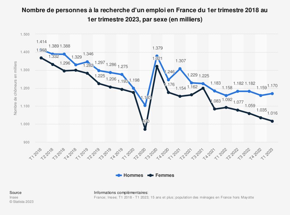 Statistique: Nombre de personnes à la recherche d'un emploi en France du 1er trimestre 2017 au 1er trimestre 2019, par sexe (en milliers) | Statista