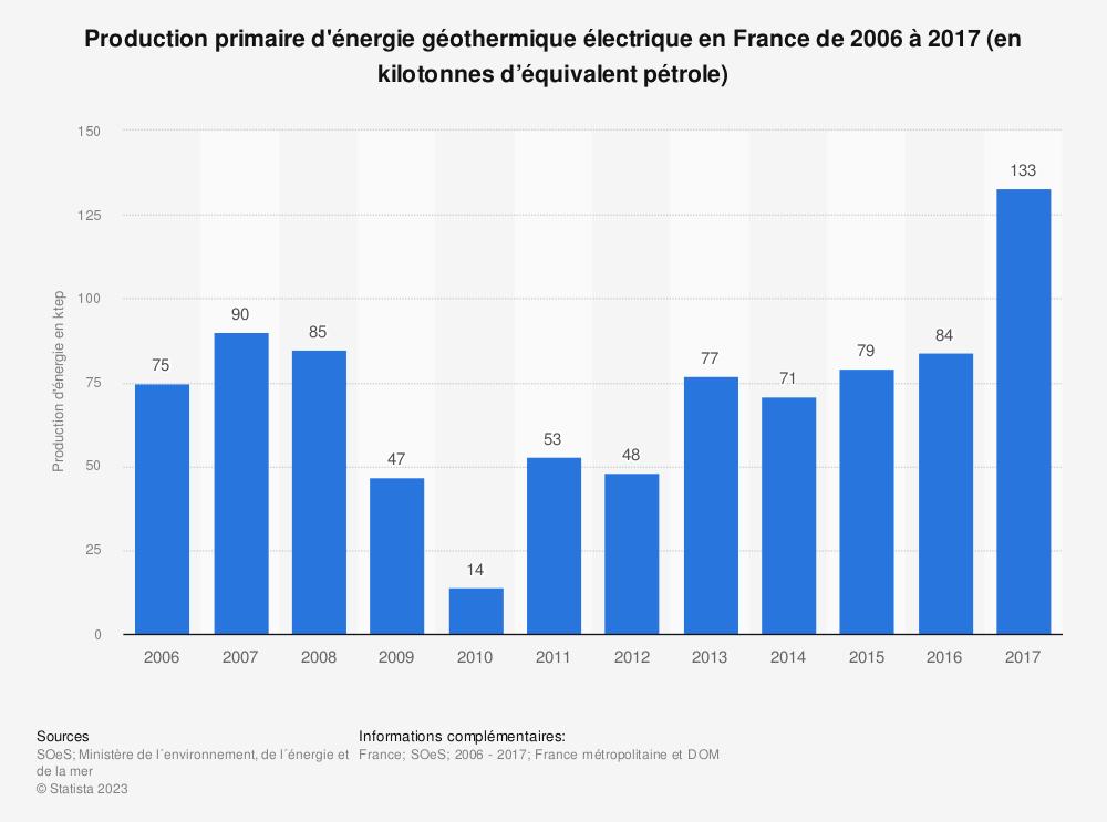 Statistique: Production primaire d'énergie géothermique électrique en France de 2006 à 2017 (en kilotonnes d'équivalent pétrole) | Statista