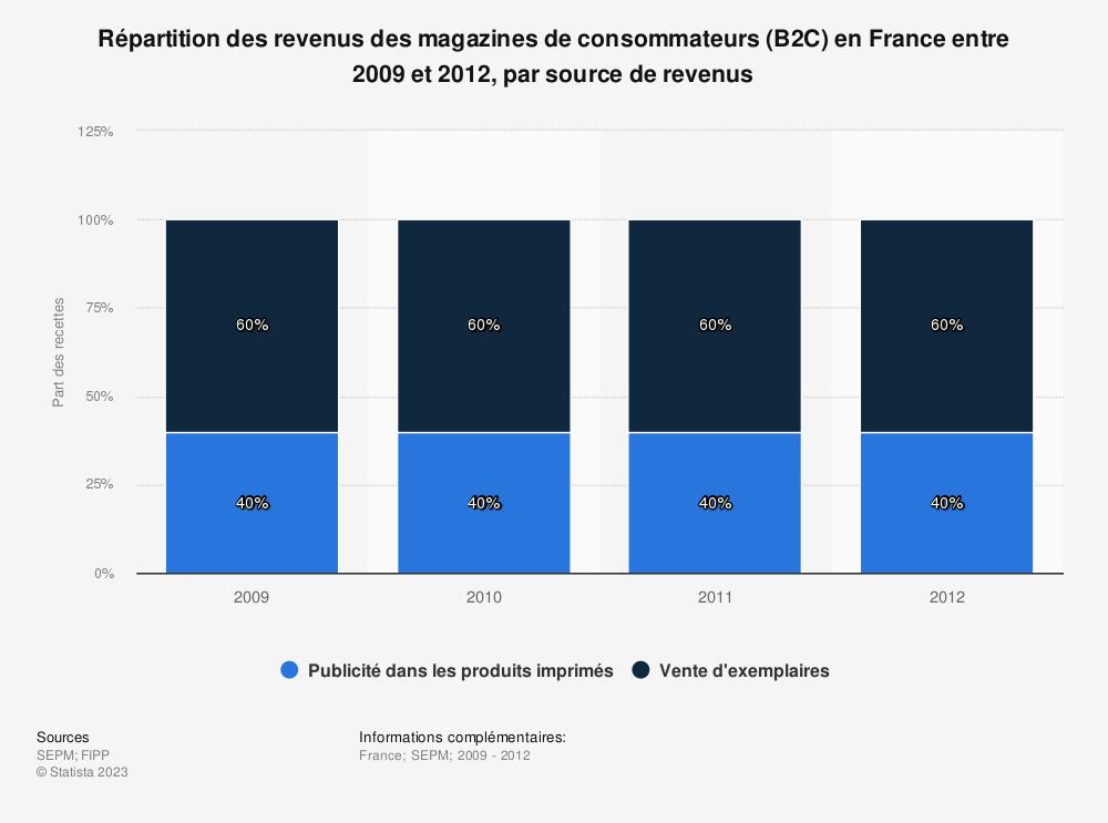 Statistique: Répartition des revenus des magazines de consommateurs (B2C) en France entre 2009 et 2012, par source de revenus | Statista