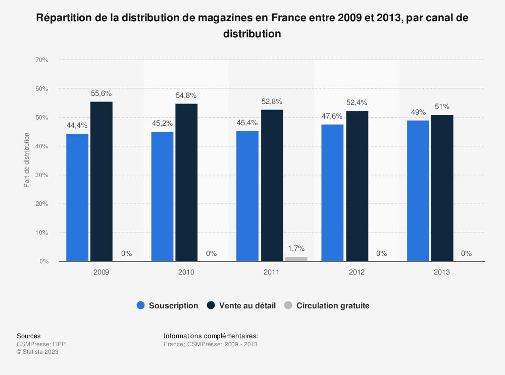 Statistique: Répartition de la distribution de magazines en France entre 2009 et 2013, par canal de distribution | Statista