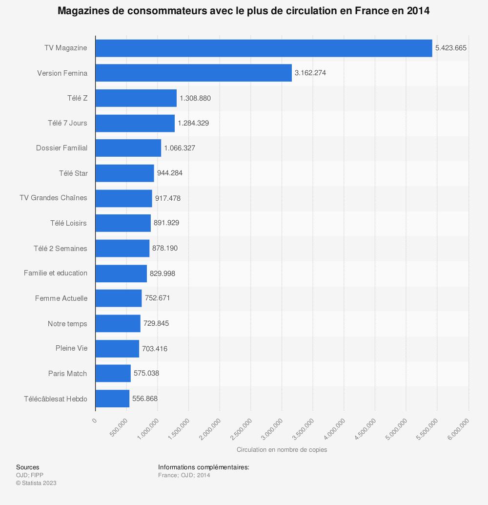 Statistique: Magazines de consommateurs avec le plus de circulation en France en 2014 | Statista